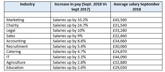 Looking for a pay rise? Average salaries reach highest rate